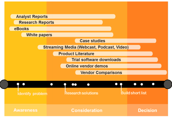 content-mapping-to-various-buying-stage