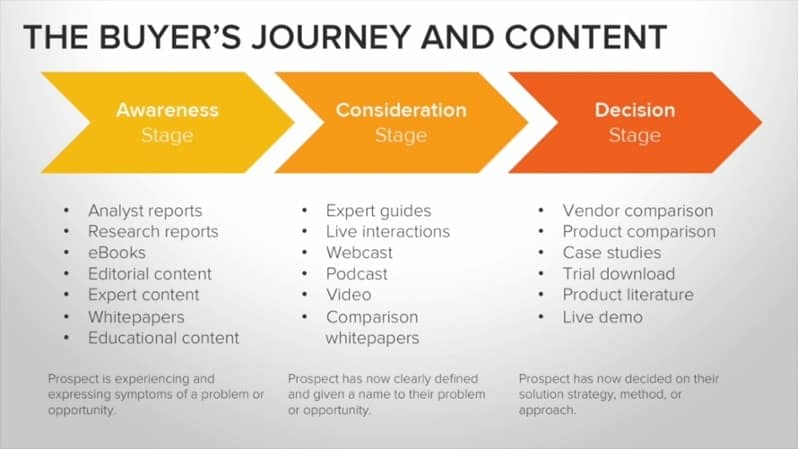 the-buyers-journey-content-marketing