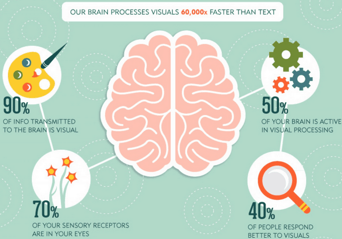 The Importance of Visuals Contents